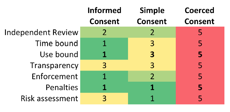 Consent system