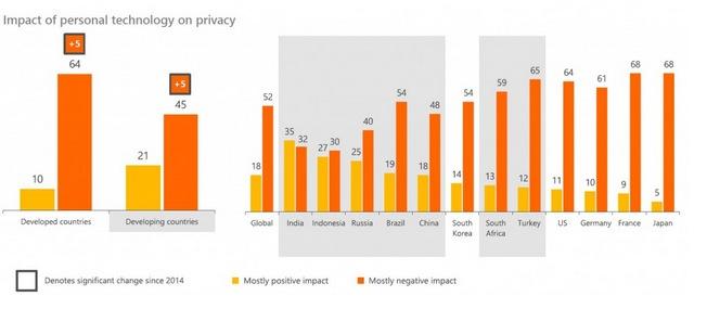 Microsoft survey on privacy