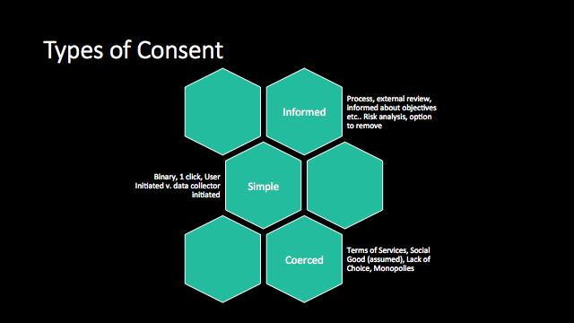 Types of consent